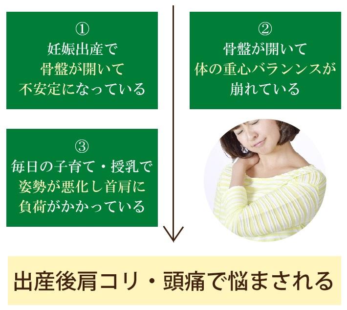 出産後に肩こりが起こるプロセス