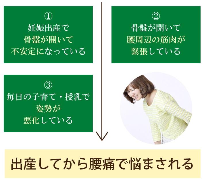 産後の腰痛が起こるプロセス